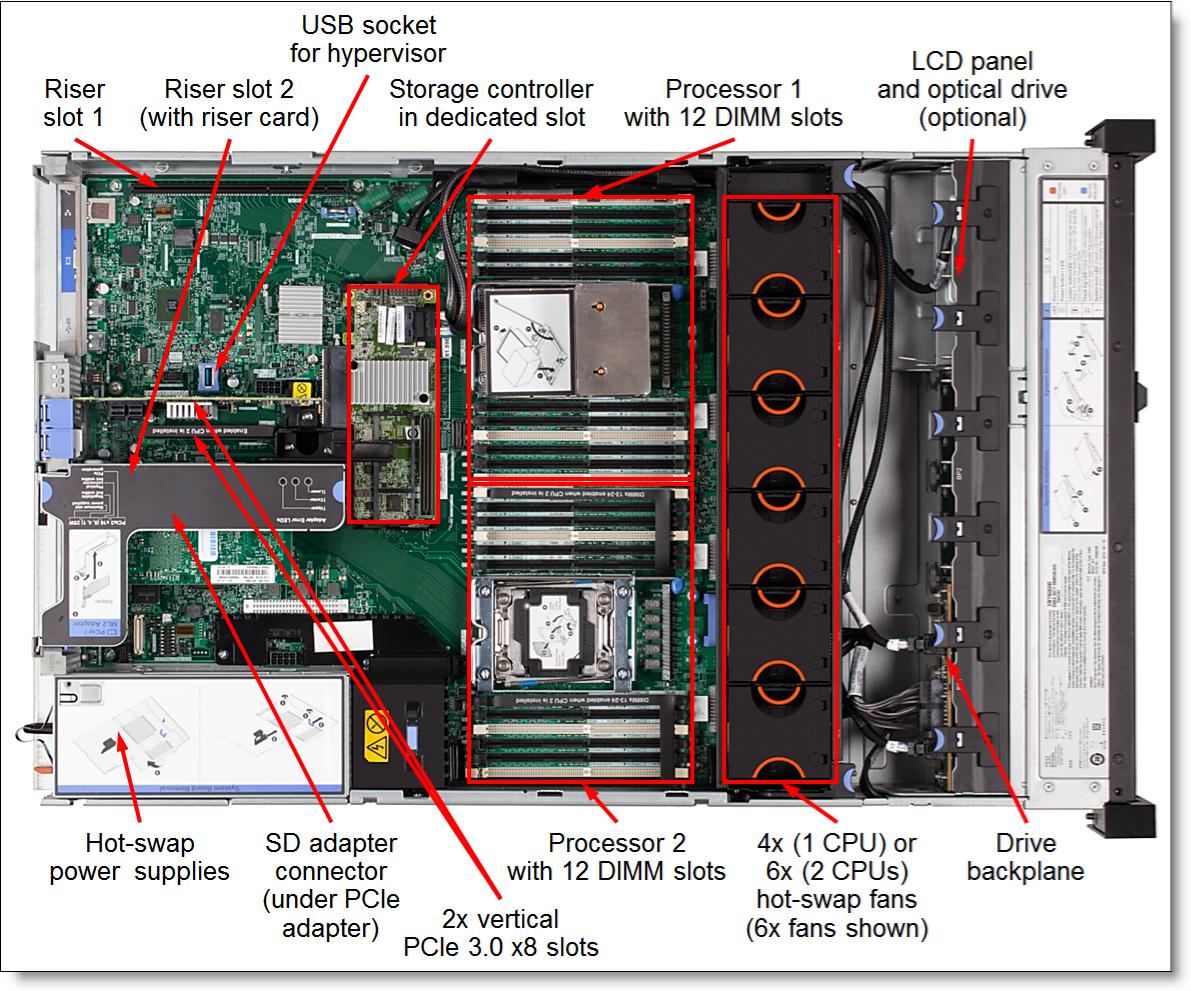 Lenovo System X3650 M5 E5 2640 V4 Chuyn Nghip V Ssd Wd Green 120gb Sata M2 6gb S Jerman Picture Of
